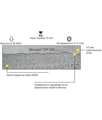 Упрочнитель бетона корунд мини завод для производства бетона купить